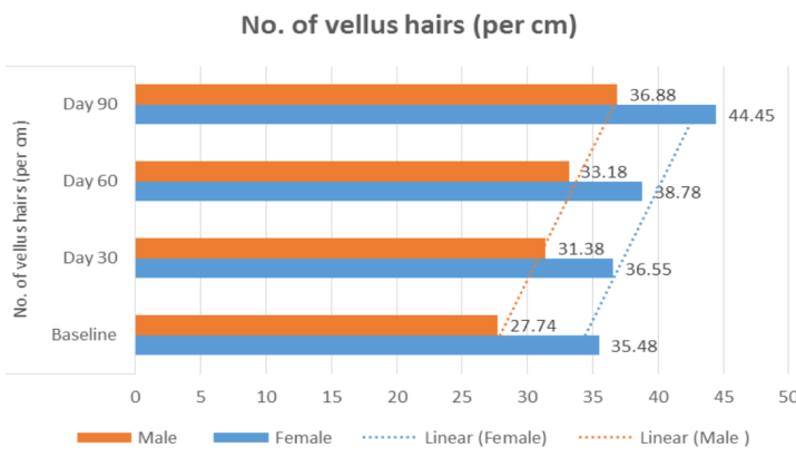 Changes in the number of vellus hairs