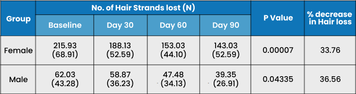 Changes in the number of hair strands