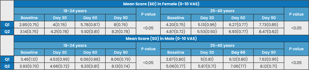 Changes in nail growth & satisfaction questionnaire score