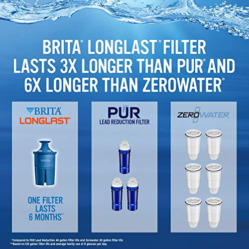 Brita Longlast Water Filter, Longlast Replacement Filters for Pitcher and Dispensers