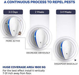 Ultrasonic Pest Repeller(6 Pack), 2020 Pest Control Ultrasonic Repellent, Electronic