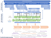 ITIL-Agile-SDLC-DevOps Process Map