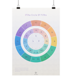 {The circle of fifths} Quintenzirkel