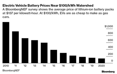 Price for Lithium-ion Batteries Continues to Fall