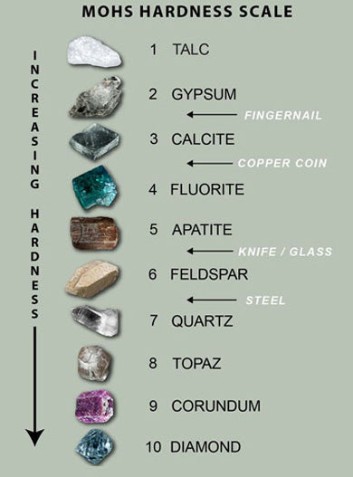 Mohs scale How Hard Are Rubies Compared to Diamonds?