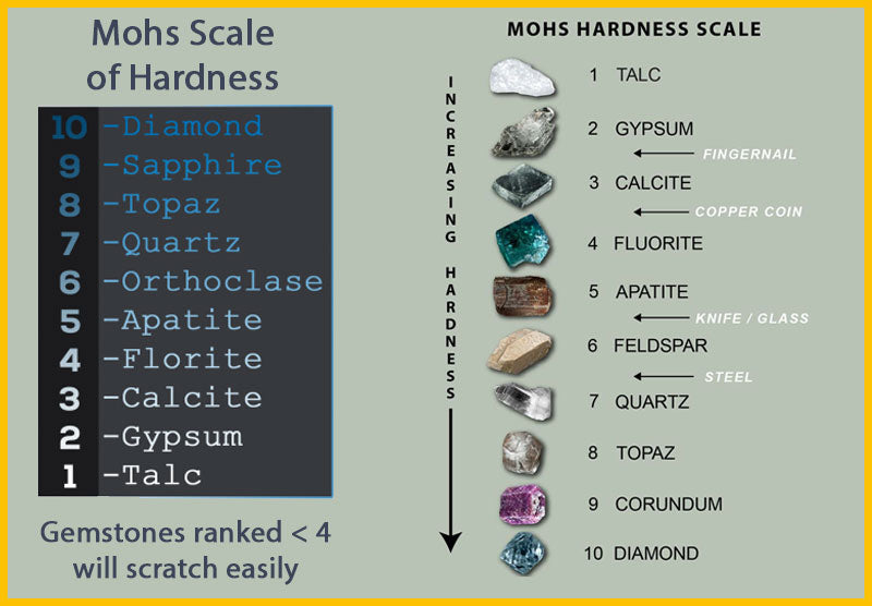 Mohs Scale How Hard Are Sapphires Compared to Diamonds