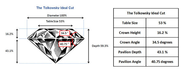 Tolkowsky Ideal Cut Proportions