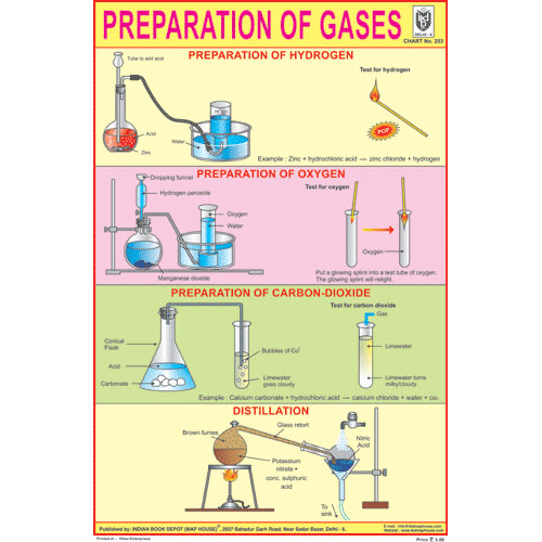 PREPARATION OF GASES SIZE 24 X 36 CMS CHART NO. 253 - Indian Book Depot (Map House)