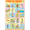 TYPES OF FORCES SIZE 24 X 36 CMS CHART NO. 298 - Indian Book Depot (Map House)