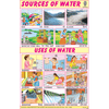 SOURCES OF WATER/USES OF WATER CHART SIZE 12X18 (INCHS) 300GSM ARTCARD
