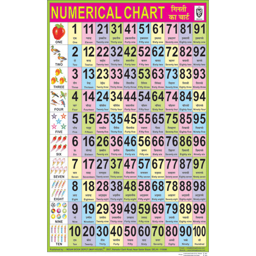 COUNTING IN ENGLISH CHART SIZE 50 X 75 CMS - Indian Book Depot (Map House)