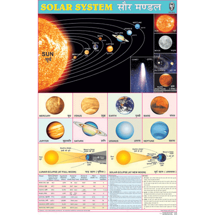 SOLAR SYSTEM CHART SIZE 50 X 75 CMS - Indian Book Depot (Map House)