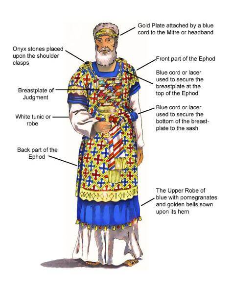 illustration of Jewish high priest labels on different parts of his outfit