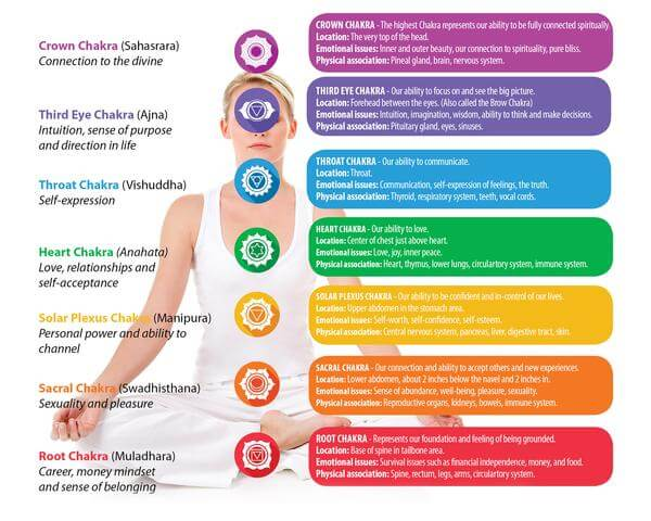 diagram of chakra different colors and parts on a woman doing a lotus pose