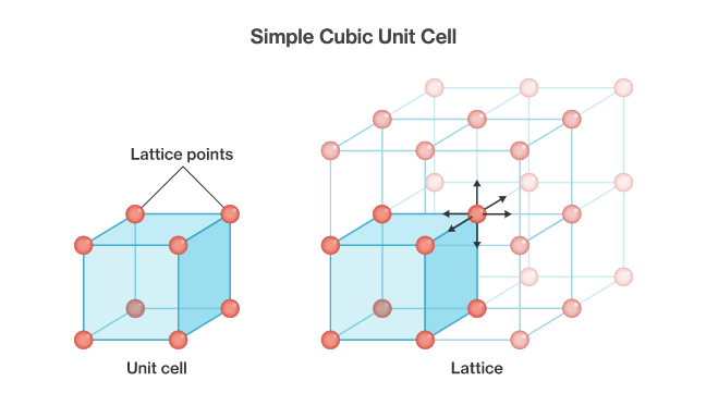 illustration of simple cubic unit cell unit cell and lattice