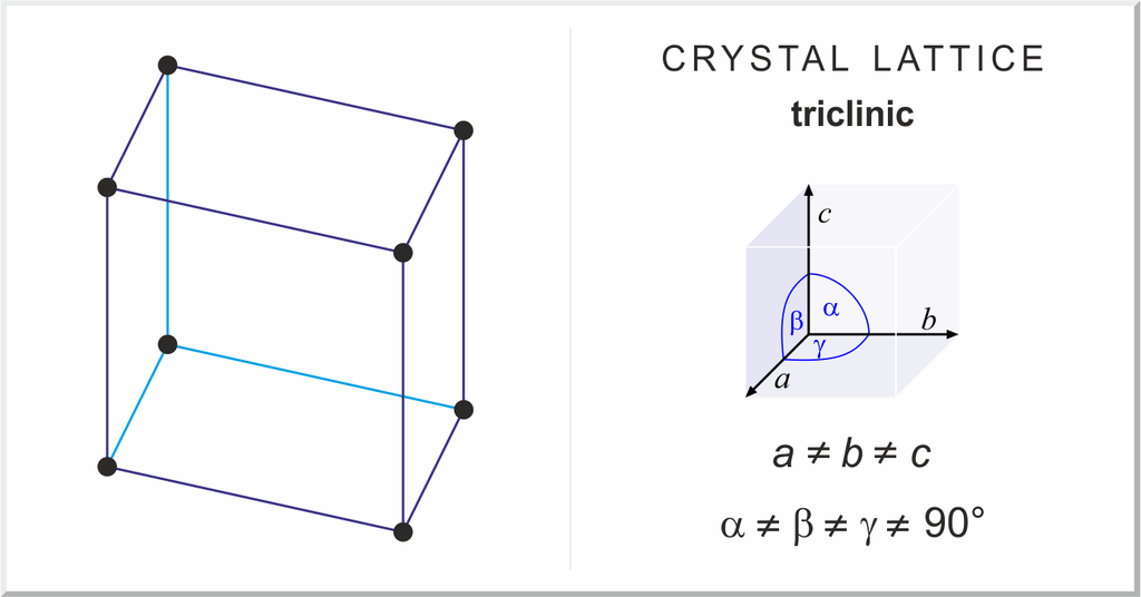 illustration of crystal lattice triclinic mathematical equation angles