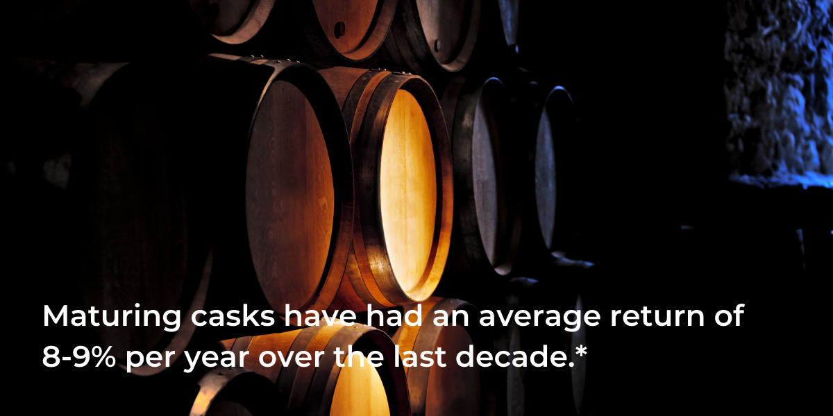 Investing in whisky casks have had an average return of 8-9% per year.