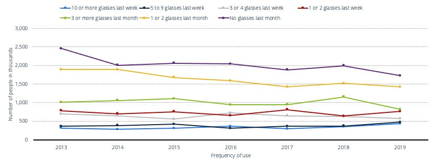 Frequency of Scotch whisky usage in Great Britain 2013-2019