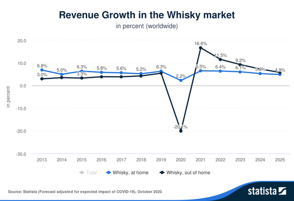 Whisky Casks as Alternative Investments Impacts on Market Growth After Coronavirus