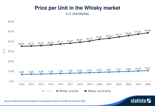 Why your whisky is getting more expensive