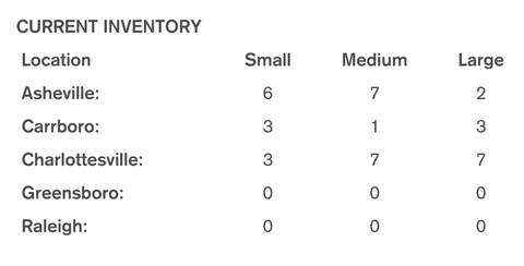 Example of inventory by location list
