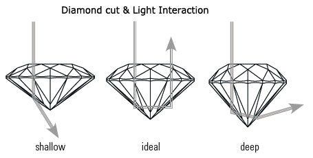 Diamond cut & brilliance
