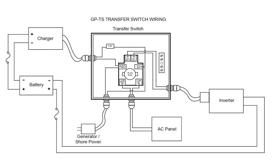 Go Power GP-30 30 AMP Transfer Switch Quick Connect