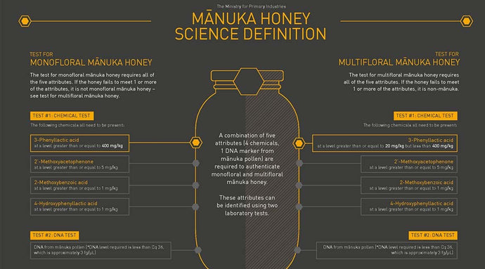 test for the best: mpi releases its scientific definition of manuka honey