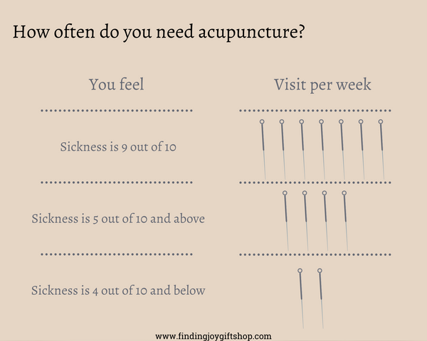 how often do you get acupuncture