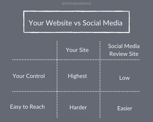 reviews on your website or social media