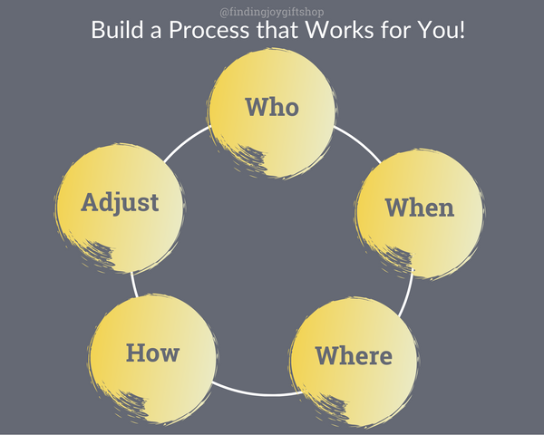 build a review process that works for you