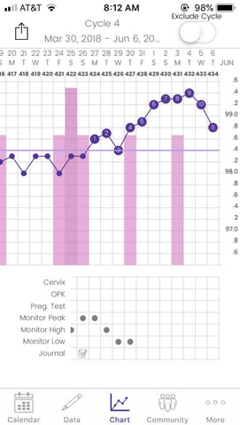 Detecting Pregnancy or Ovulation on Your Basal Body