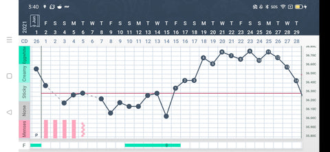 Chart displaying temperatures which are higher after ovulation