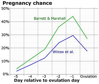 your fertility window and how many fertile days there are each month
