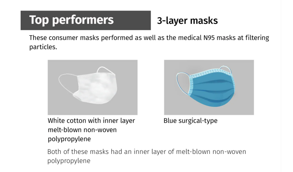 Thread count on cotton masks is critical