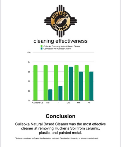 Culleoka Company's Natural Based Cleaner Lab Test Results