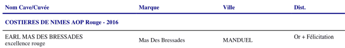 Results of the 2018 Nîmes wine contest showing a gold medal and summa cum laude award for Mas des Bressades' Excellence Rouge