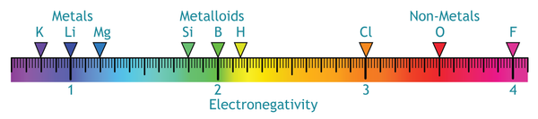 electronegativity scale 900