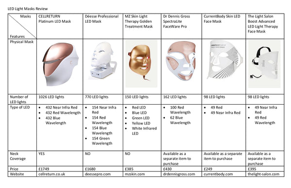 Comparison of the Top 6 Most Popular LED Light Mask in the market