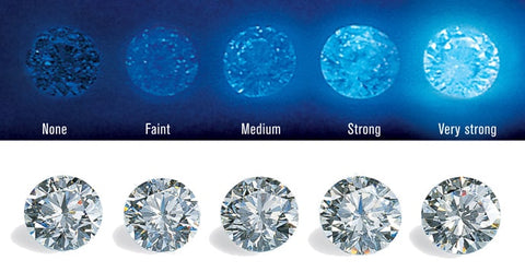 Florescence and how it effects the physical quality of a diamond
