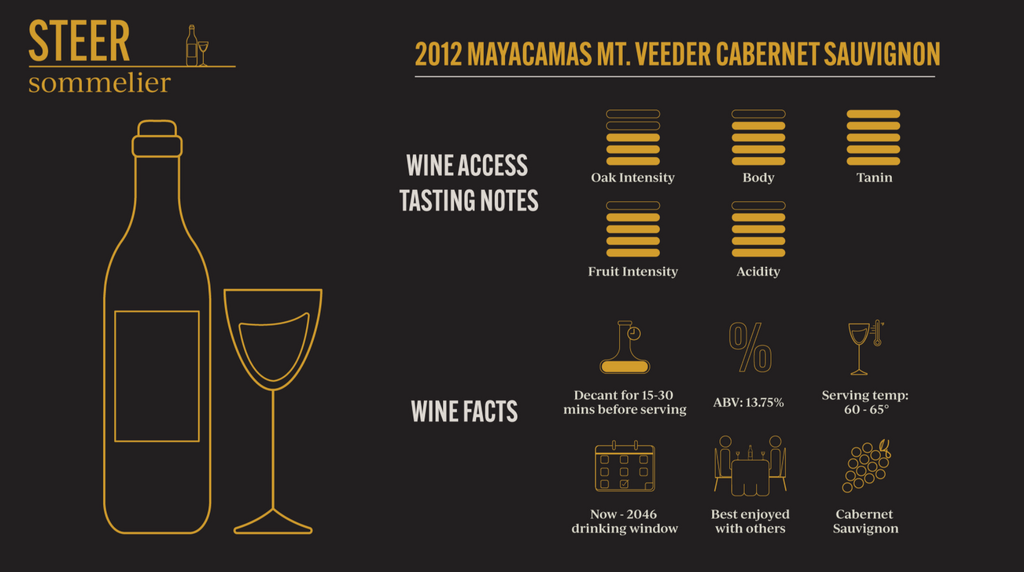 2021 Mayacamas Mt. Veeder Cabernet Sauvignon - Oak intensity: 3/5, Body: 4/5, Tanin: 5/5, Fruit Intensity: 4/5, Acidity: 4/5, Decant 15-30 minutes before serving, ABV: 13.75%, Serving temp: 60-65°, Drinking window: Now-2046, Best enjoyed with others, Cabernet Sauvignon