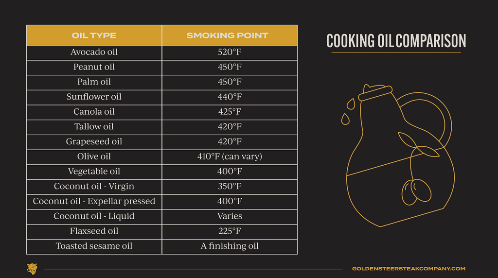 cooking oil chart | avocado oil: 520° peanut oil: 450° palm oil: 450° sunflower oil: 440° canola oil: 425° tallow: 420° grape seed oil: 420° olive oil: 410° (can vary) vegetable oil: 400° coconut oil - virgin: 350° coconut oil - expeller pressed: 400° coconut oil - liquid: varies flax seed oil: 225° toasted sesame oil: a finishing oil