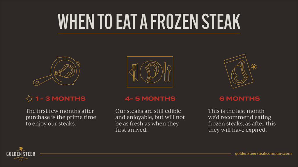 When to eat a frozen steak: 1-3 months; The first few months after purchase is the prime time to enjoy our steaks. 4-5 months; our steaks are still edible and enjoyable, but will not be as fresh as when they first arrived. 6 months; this is the last month we'd recommend eating froze steaks, as after this they have expired.