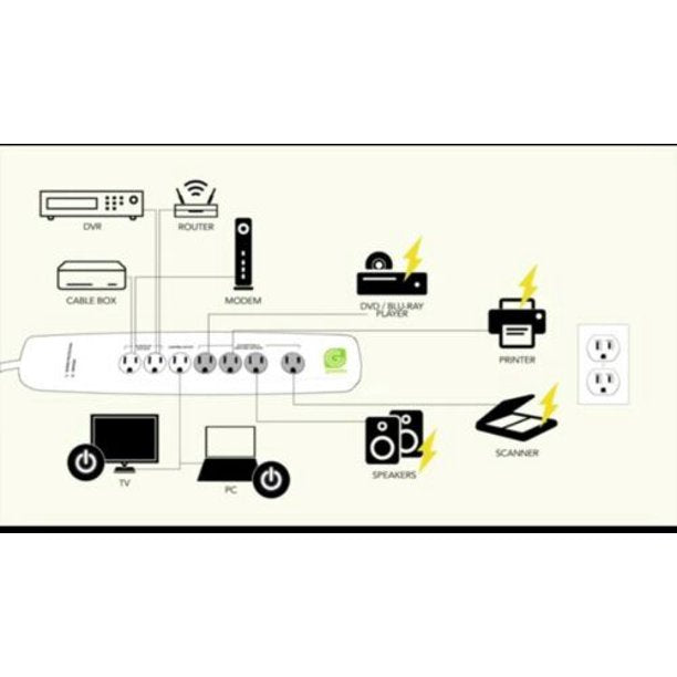 Greenlite Advanced Power Strip - 7 outlets - 3ft Cord - 1400 joules