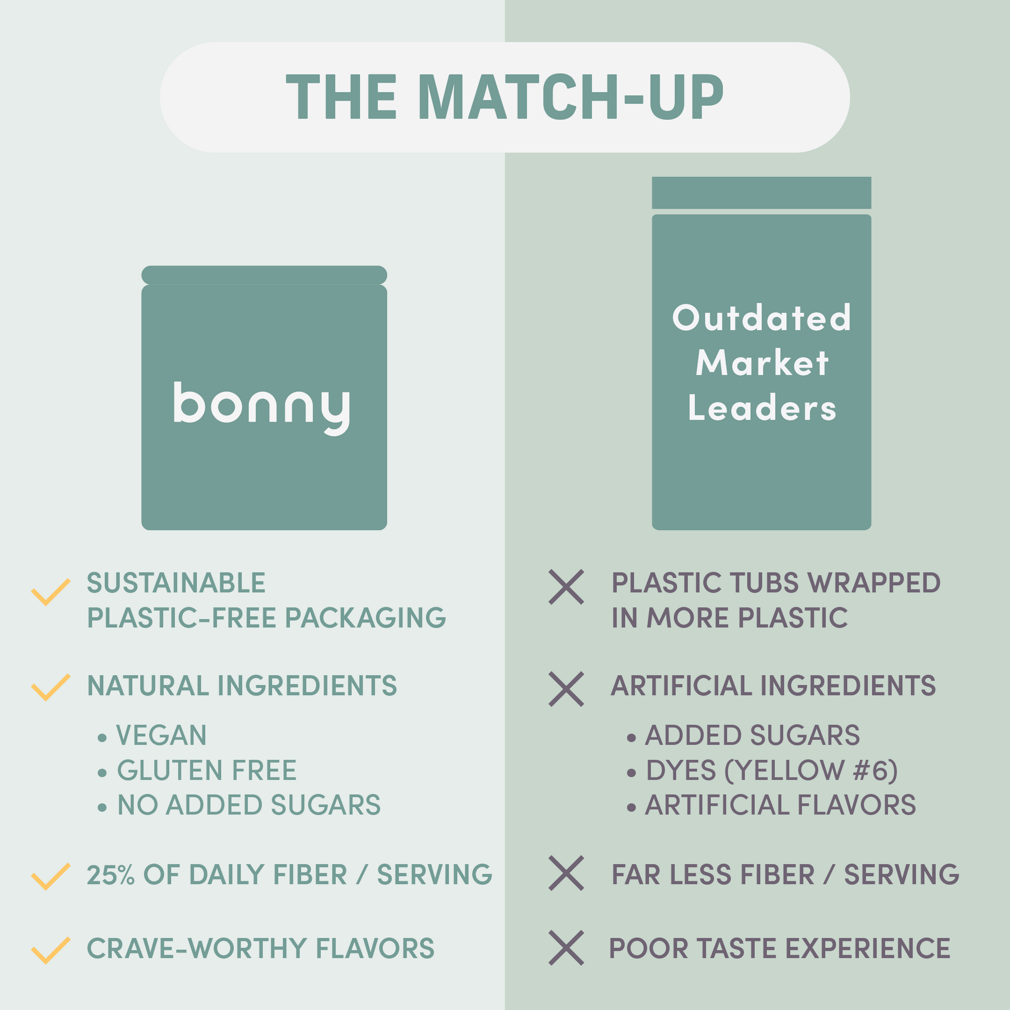 Head-to-head comparison of Bonny vs. outdated market leaders.  Bonny contains natural ingredients, more fiber per serving, tastes better and is packaged in sustainable tins.