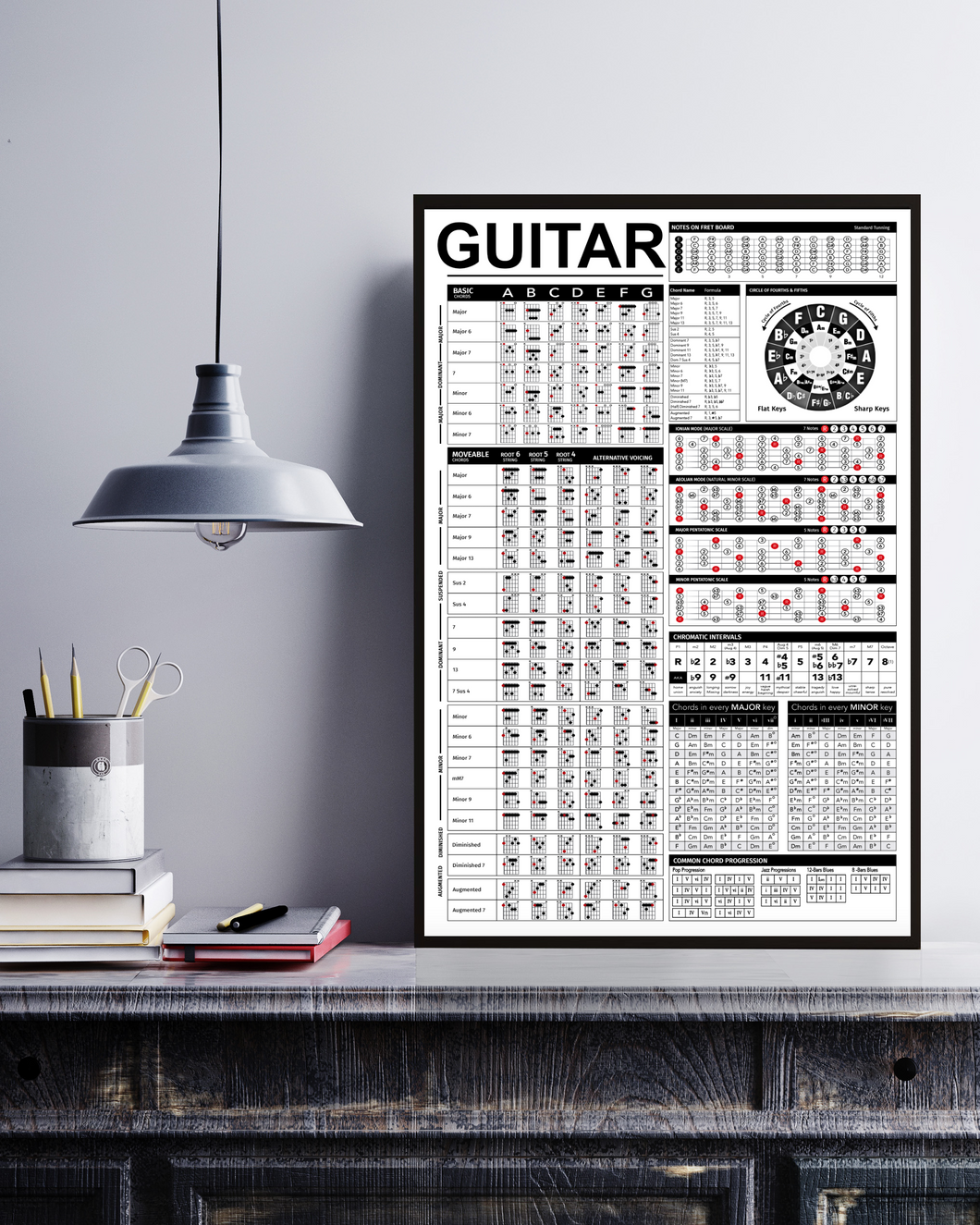 Poster Guitar Guitar Knowledge Portrait