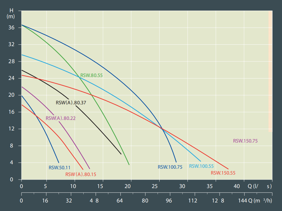 Dewatering Performance Curve