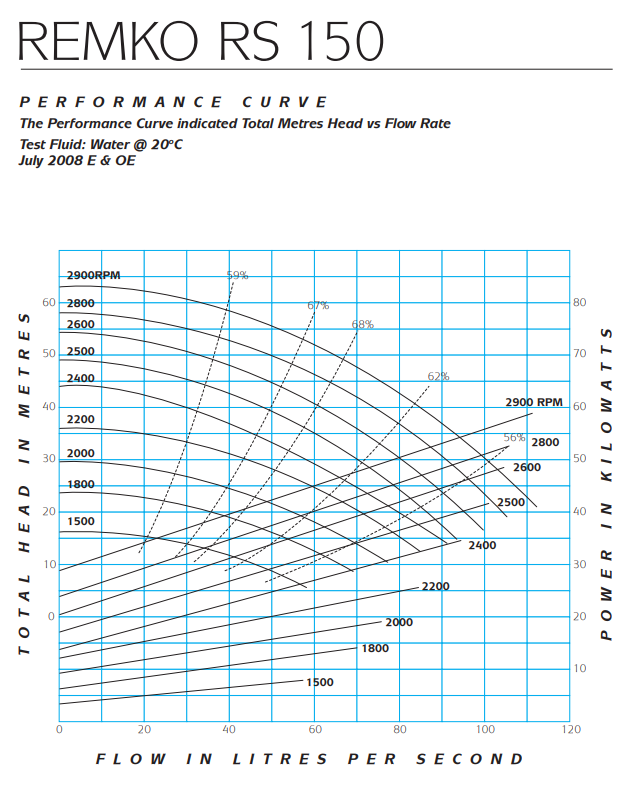 RS150 performance curve