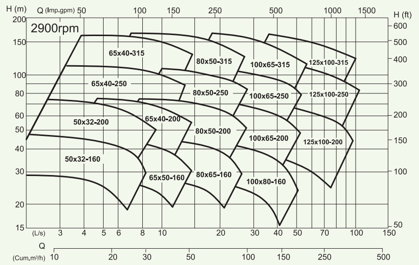 RC-ISO-Performance-Curve-2900