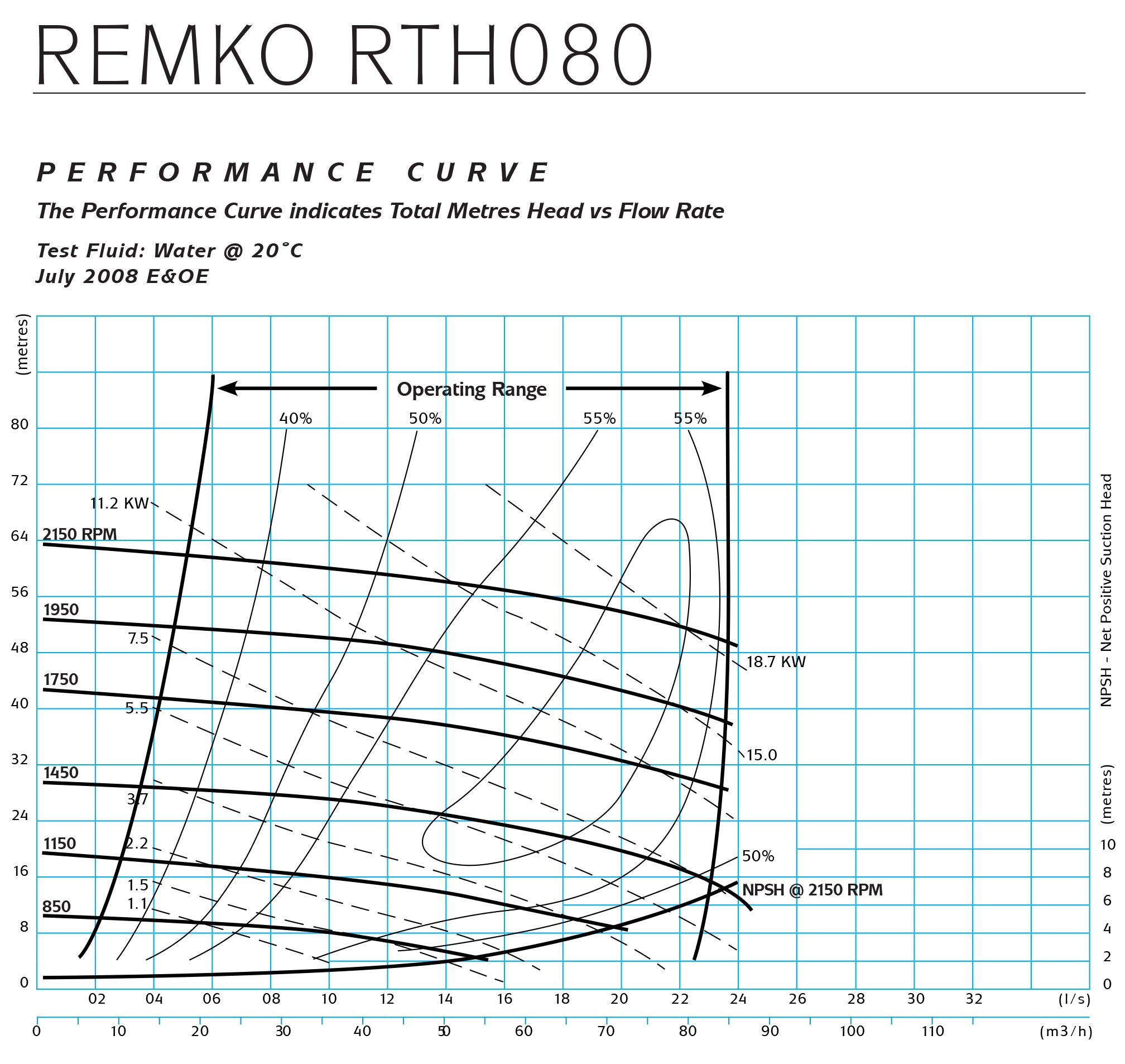 RT080 performance curve